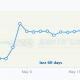 Search rankings graph