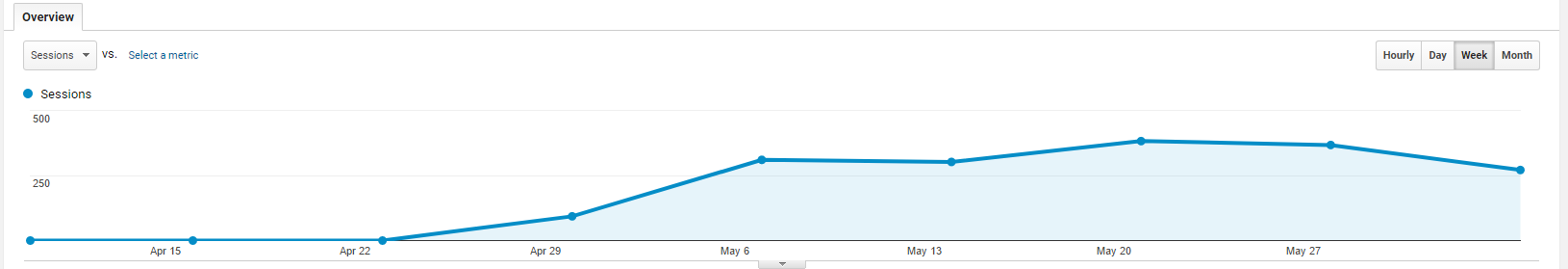 Website traffic graph
