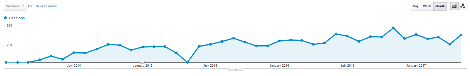 Sustained SEO results